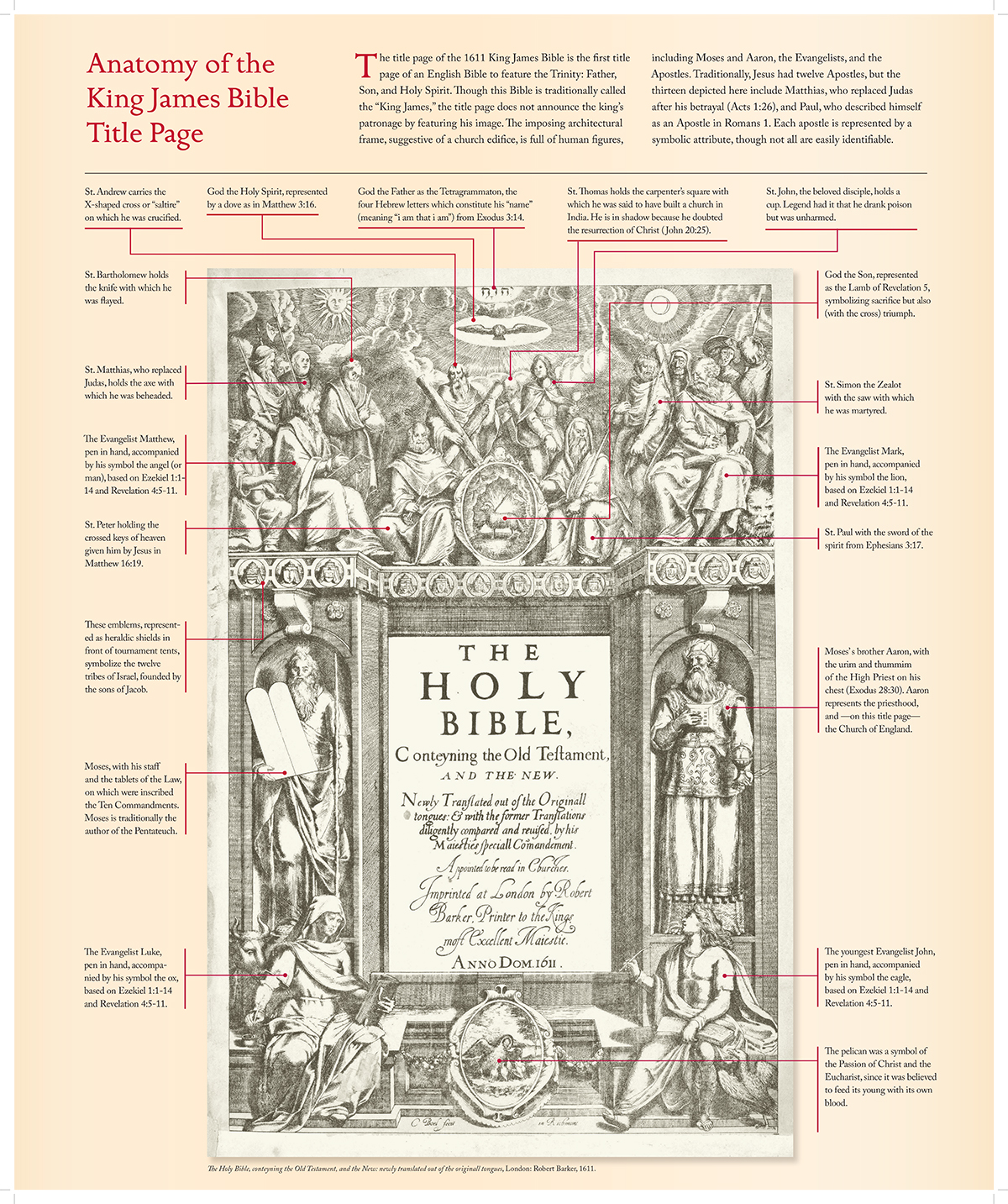 Anatomy of the title page in the King James Version.