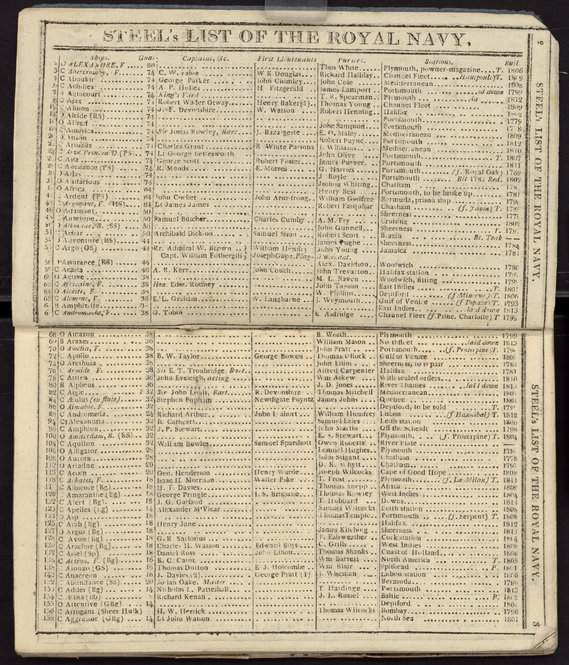 "Page from David Steel's ""Original and Correct List of the Royal Navy,"" Improved (London, 1814)."