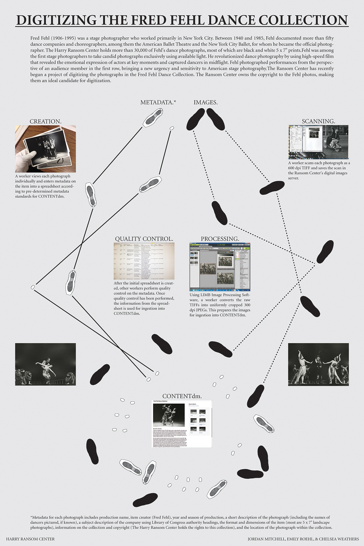 Steps—not dance steps—to digitizing a collection