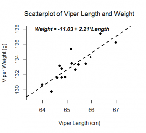 Scatter_line_vipers
