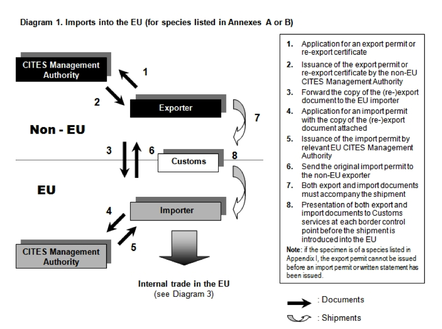 Source: EU Commission, DG Environment. Procedures and conditions to obtain a permit