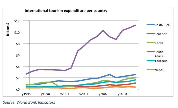 International tourism expenditure per country