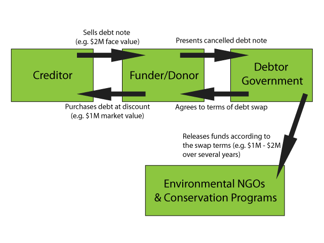 Debt-for-nature schematic
