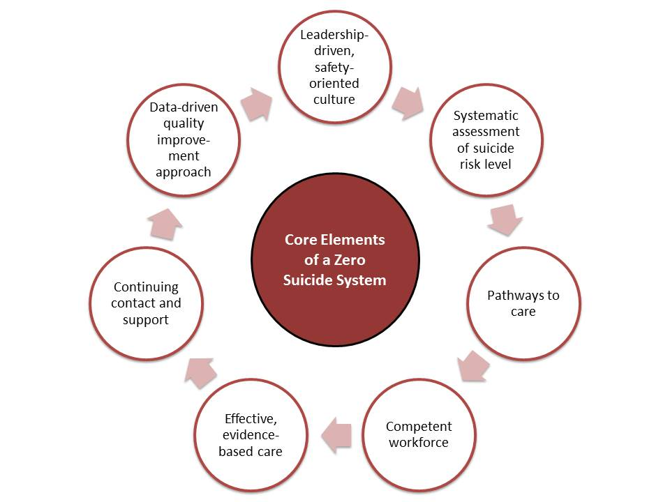 Core Elements Graphic